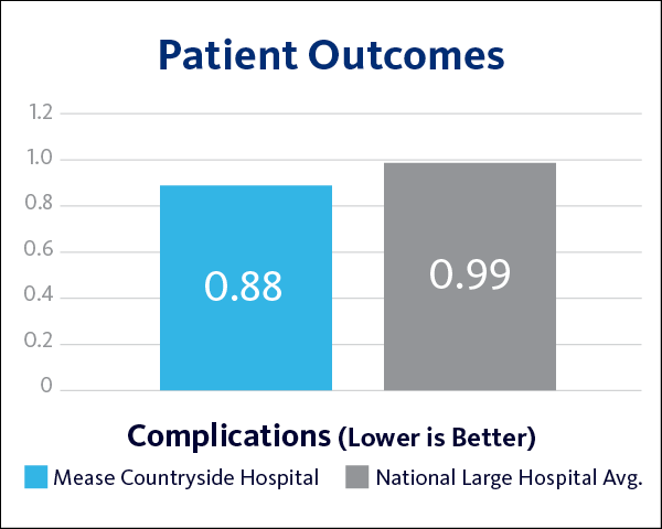 MCH Complications Patient Outcomes