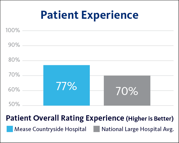 MCH Patient Experience 2020