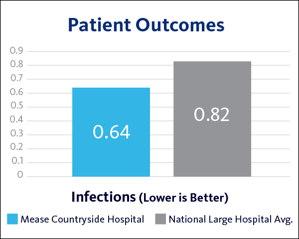 Patient Outcomes Infections MCH